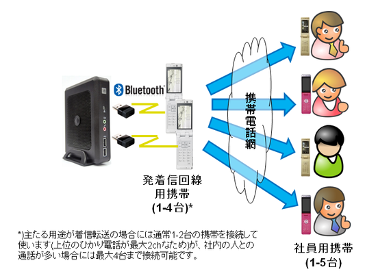 bluetooth_use