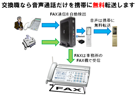 fax-detection