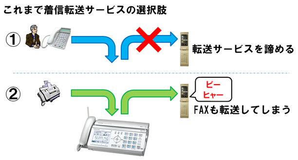 no-fax-detection